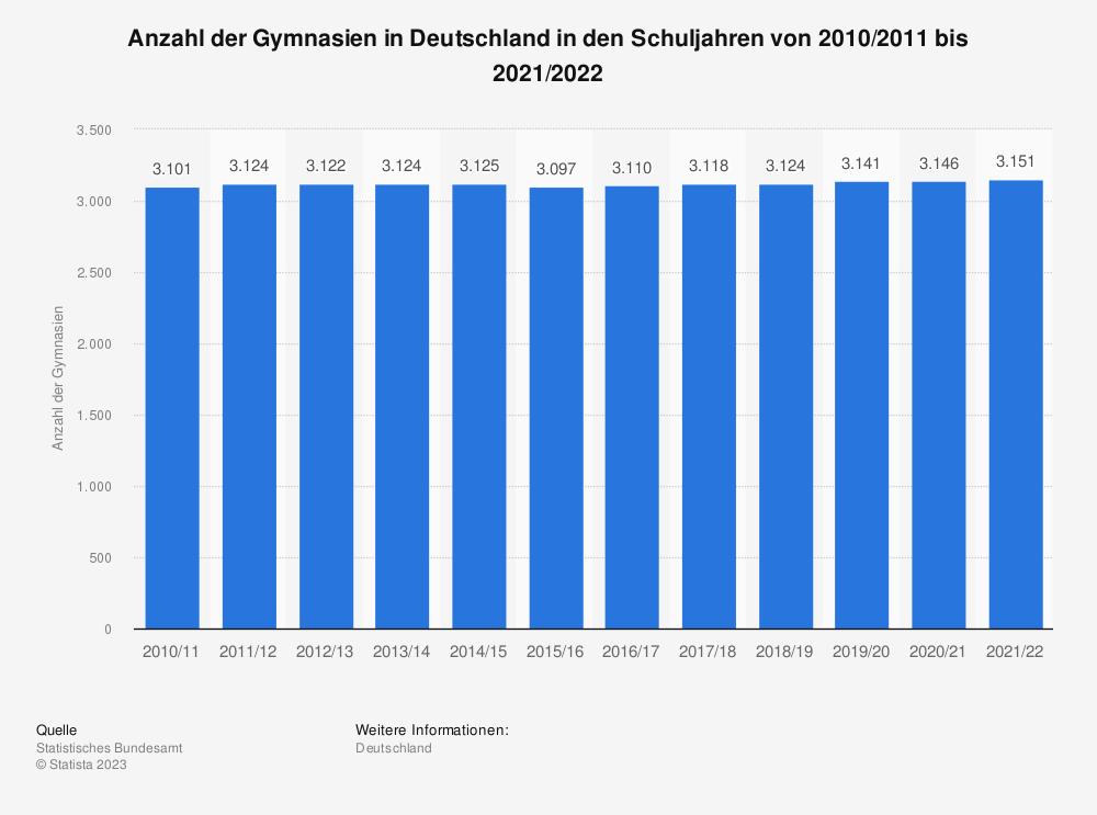 Statistik: Anzahl der Gymnasien in Deutschland von 2005 bis 2017* | Statista