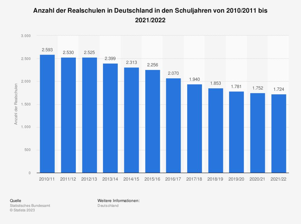 Statistik: Anzahl der Realschulen in Deutschland von 2005 bis 2017* | Statista