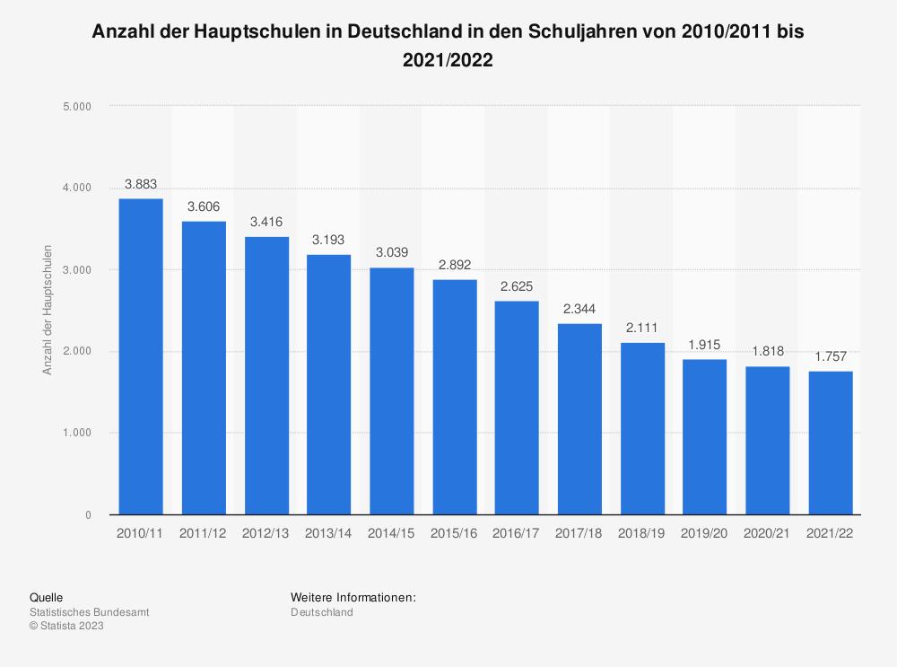 Statistik: Anzahl der Hauptschulen in Deutschland von 2005 bis 2017* | Statista