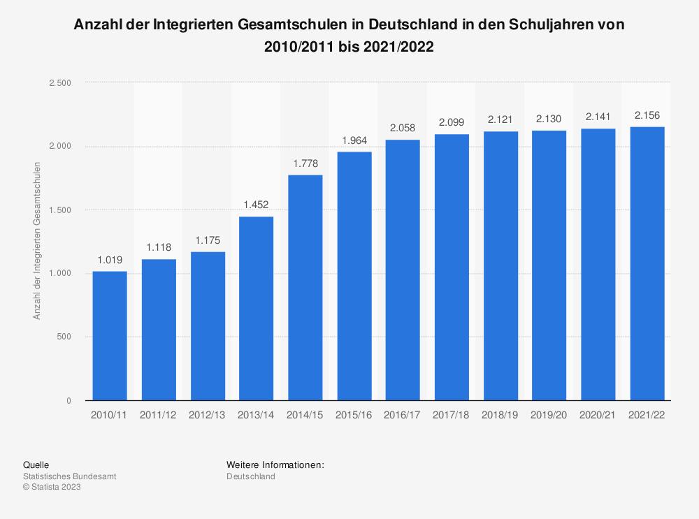 Statistik: Anzahl der Integrierten Gesamtschulen in Deutschland von 2004 bis 2016* | Statista