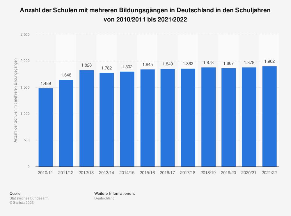 Statistik: Anzahl der Schulen mit mehreren Bildungsgängen in Deutschland von 2002 bis 2020   Statista