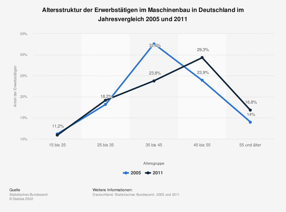 Statistik: Altersstruktur der Erwerbstätigen im Maschinenbau in Deutschland im Jahresvergleich 2005 und 2011   Statista