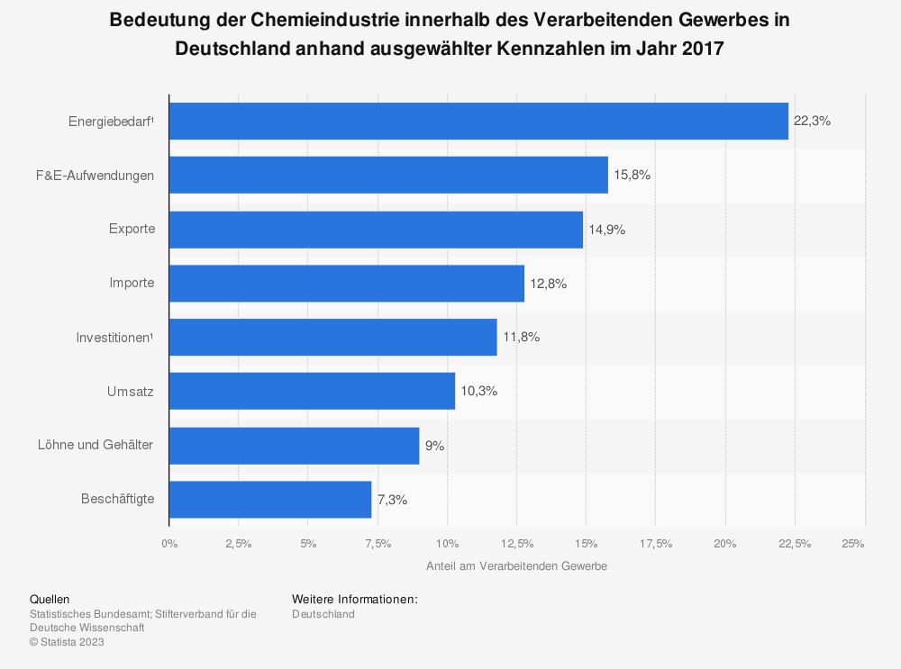 Statistik: Bedeutung der Chemieindustrie innerhalb des Verarbeitenden Gewerbes in Deutschland anhand ausgewählter Kennzahlen im Jahr 2017 | Statista