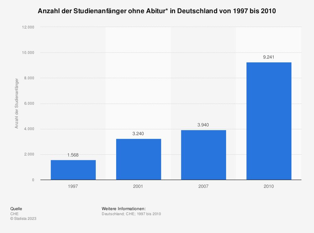 Statistik: Anzahl der Studienanfänger ohne Abitur* in Deutschland von 1997 bis 2010 | Statista