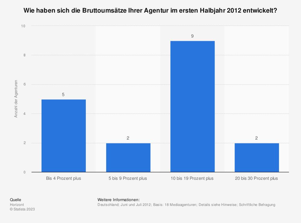 Statistik: Wie haben sich die Bruttoumsätze Ihrer Agentur im ersten Halbjahr 2012 entwickelt? | Statista
