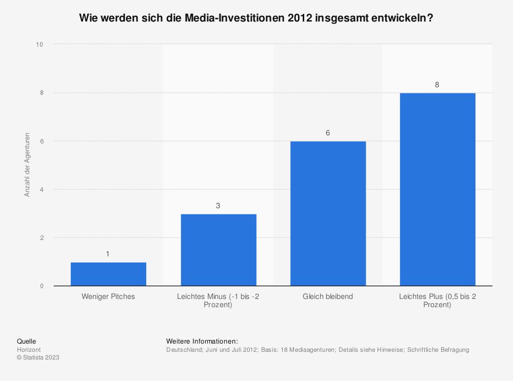 Statistik: Wie werden sich die Media-Investitionen 2012 insgesamt entwickeln? | Statista