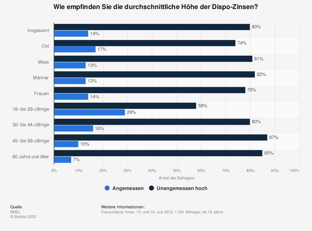 Statistik: Wie empfinden Sie die durchschnittliche Höhe der Dispo-Zinsen? | Statista