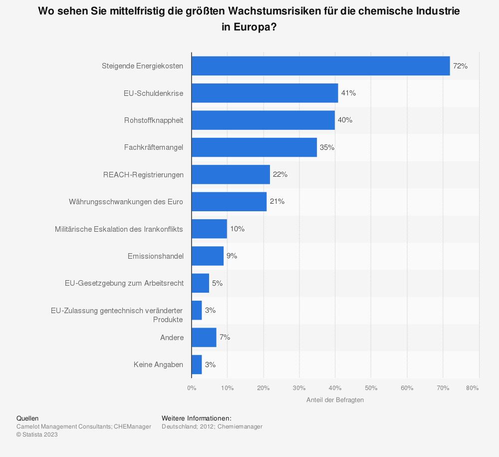 Statistik: Wo sehen Sie mittelfristig die größten Wachstumsrisiken für die chemische Industrie in Europa? | Statista