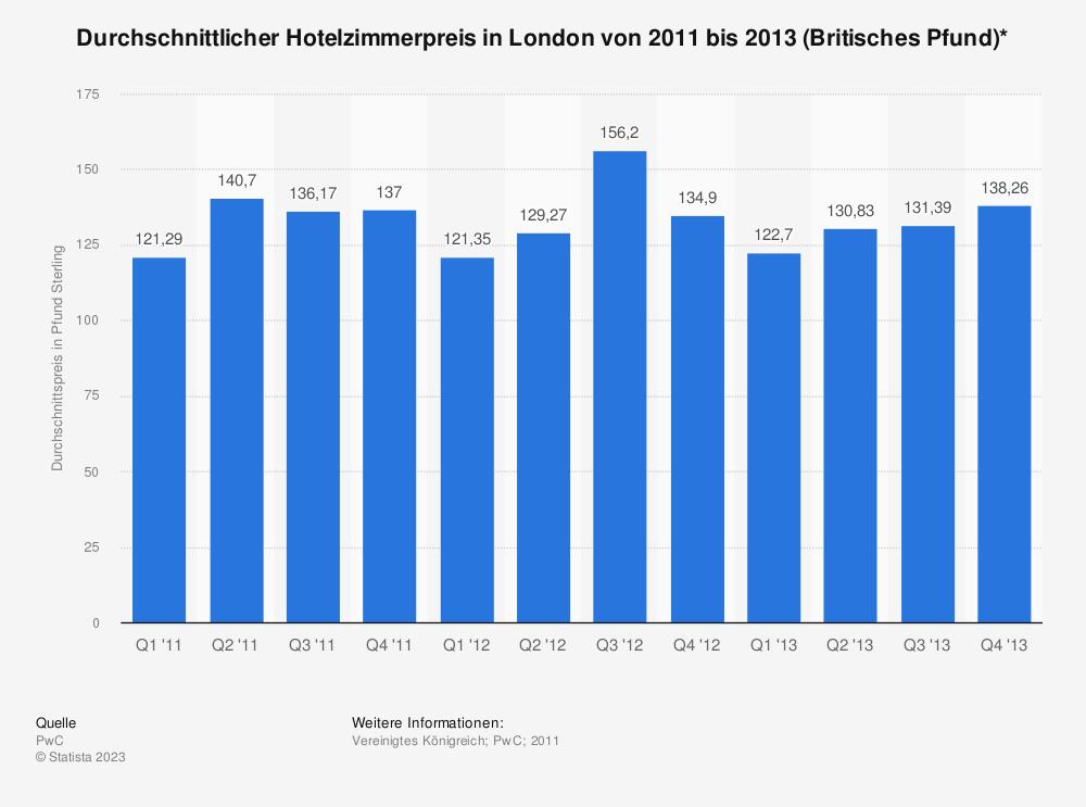 Statistik: Durchschnittlicher Hotelzimmerpreis in London von 2011 bis 2013 (Britisches Pfund)* | Statista