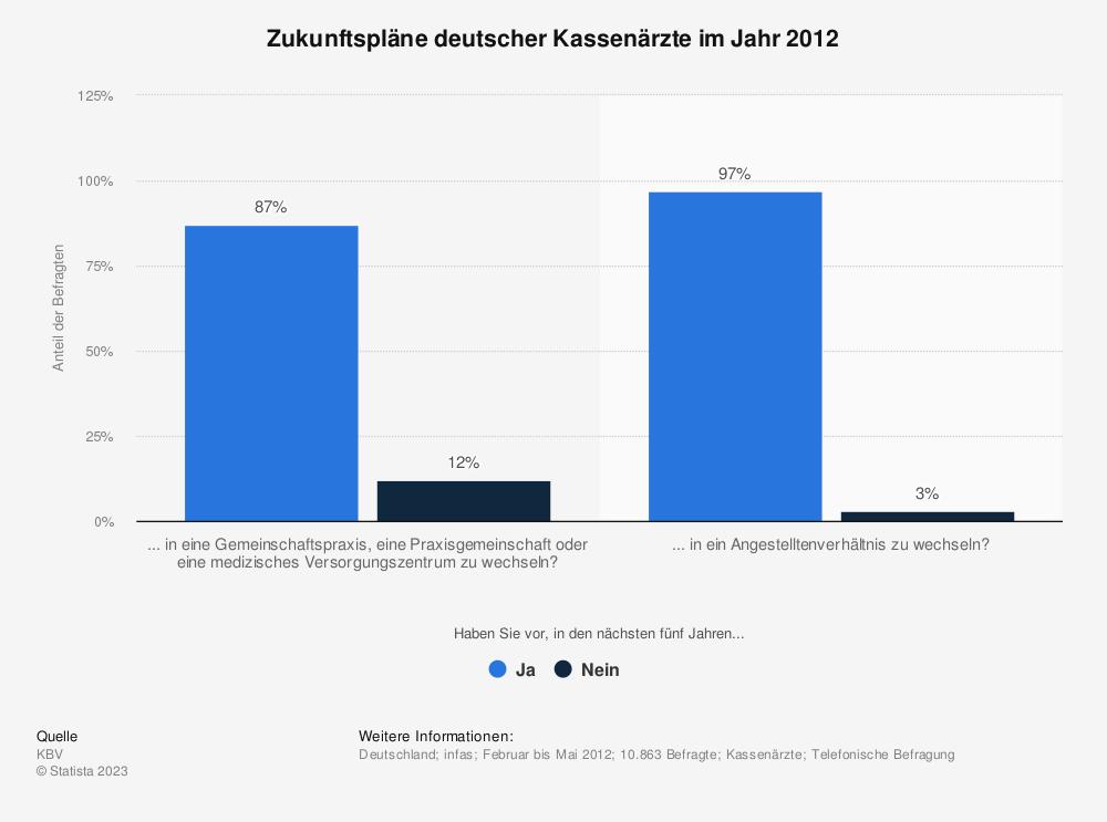 Statistik: Zukunftspläne deutscher Kassenärzte im Jahr 2012 | Statista