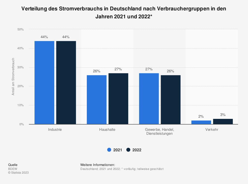 Statistik: Verteilung des Stromverbrauchs in Deutschland nach Verbrauchergruppen im Jahr 2019* | Statista