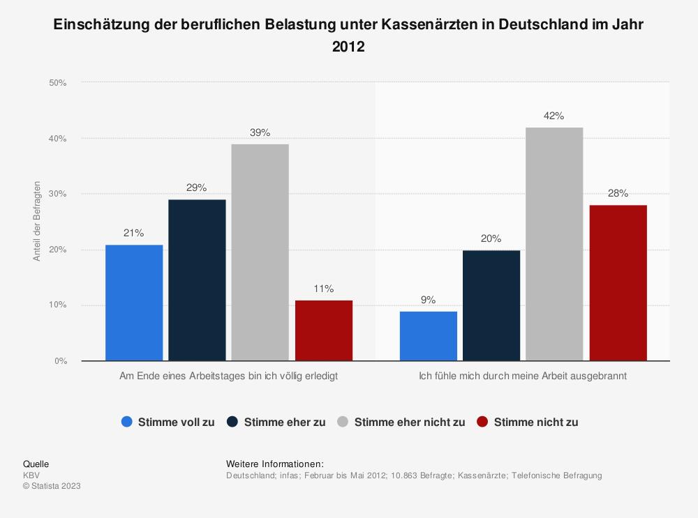 Statistik: Einschätzung der beruflichen Belastung unter Kassenärzten in Deutschland im Jahr 2012 | Statista
