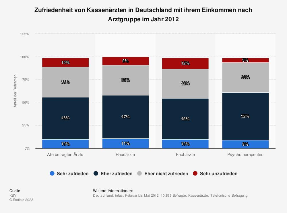 Statistik: Zufriedenheit von Kassenärzten in Deutschland mit ihrem Einkommen nach Arztgruppe im Jahr 2012 | Statista