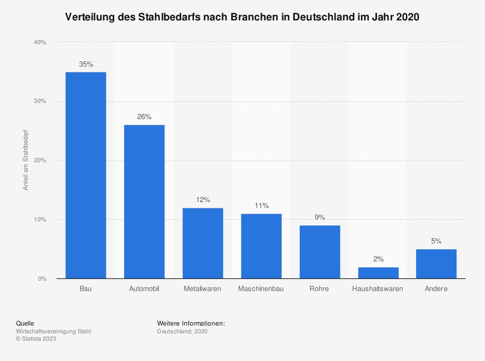 Statistik: Verteilung des Stahlbedarfs nach Branchen in Deutschland im Jahr 2015 | Statista