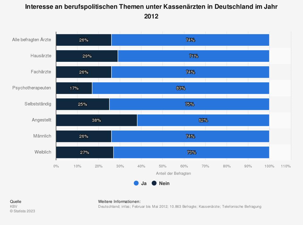 Statistik: Interesse an berufspolitischen Themen unter Kassenärzten in Deutschland im Jahr 2012 | Statista