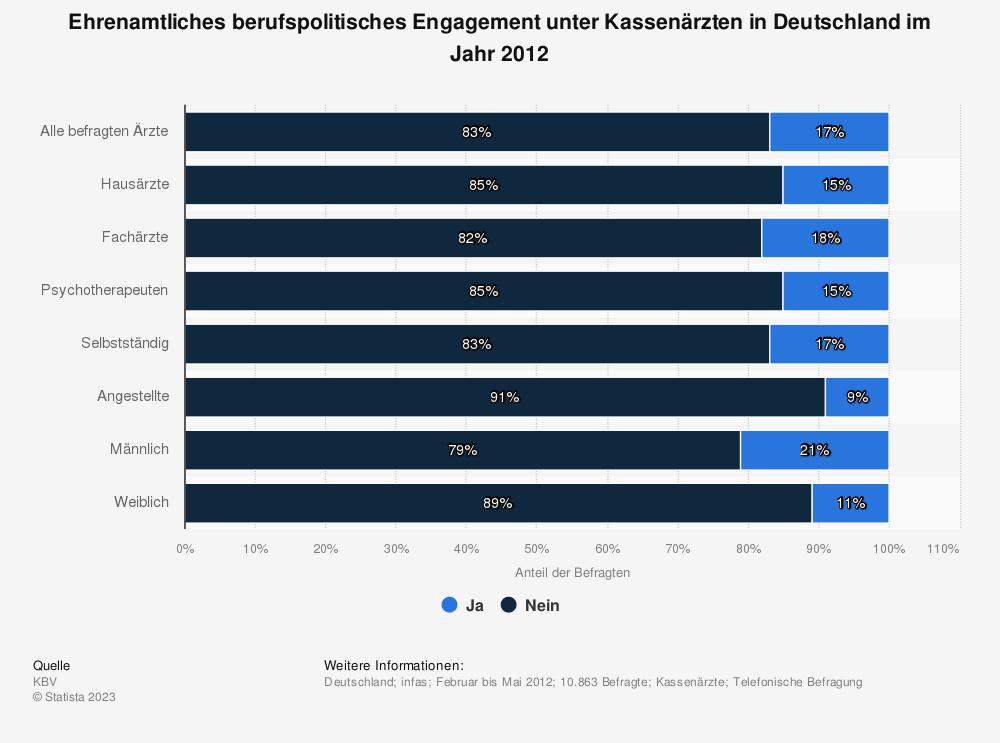 Statistik: Ehrenamtliches berufspolitisches Engagement unter Kassenärzten in Deutschland im Jahr 2012 | Statista