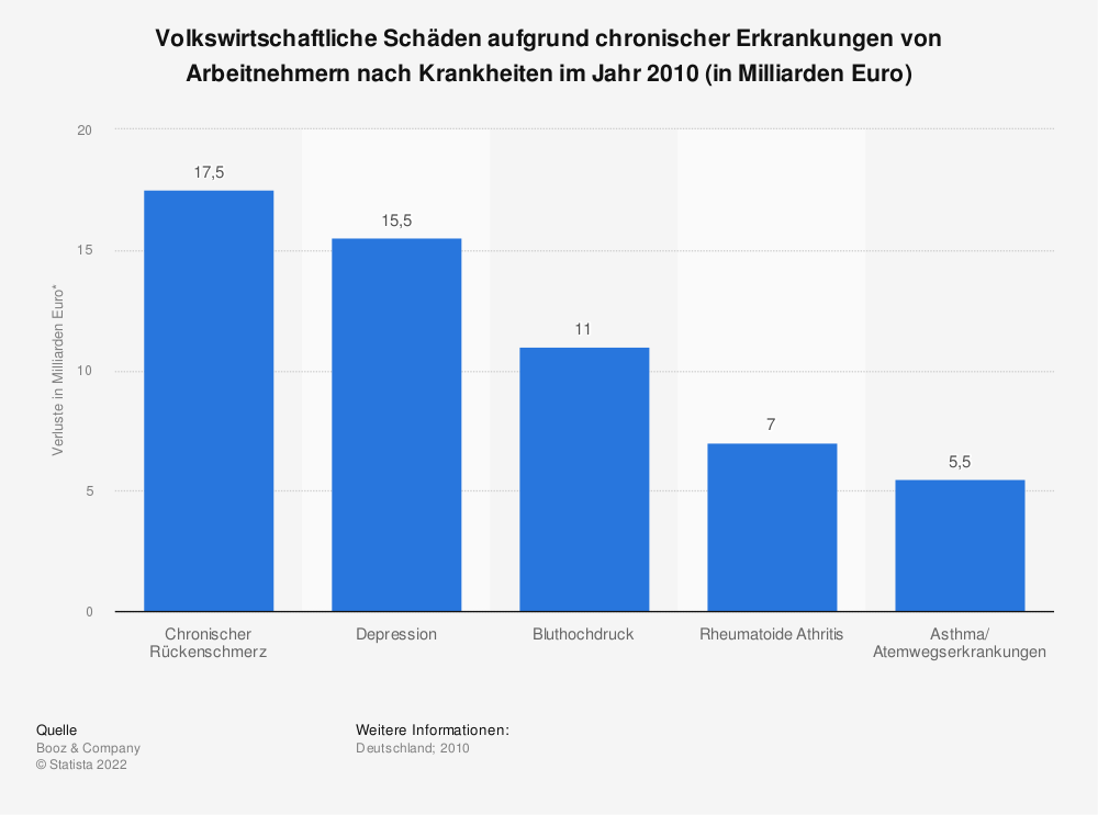 Statistik: Volkswirtschaftliche Schäden aufgrund chronischer Erkrankungen von Arbeitnehmern nach Krankheiten im Jahr 2010 (in Milliarden Euro) | Statista