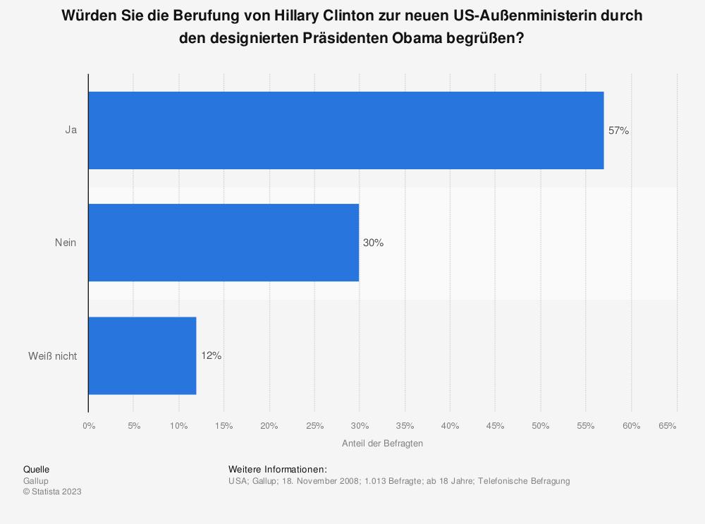 Statistik: Würden Sie die Berufung von Hillary Clinton zur neuen US-Außenministerin durch den designierten Präsidenten Obama begrüßen? | Statista