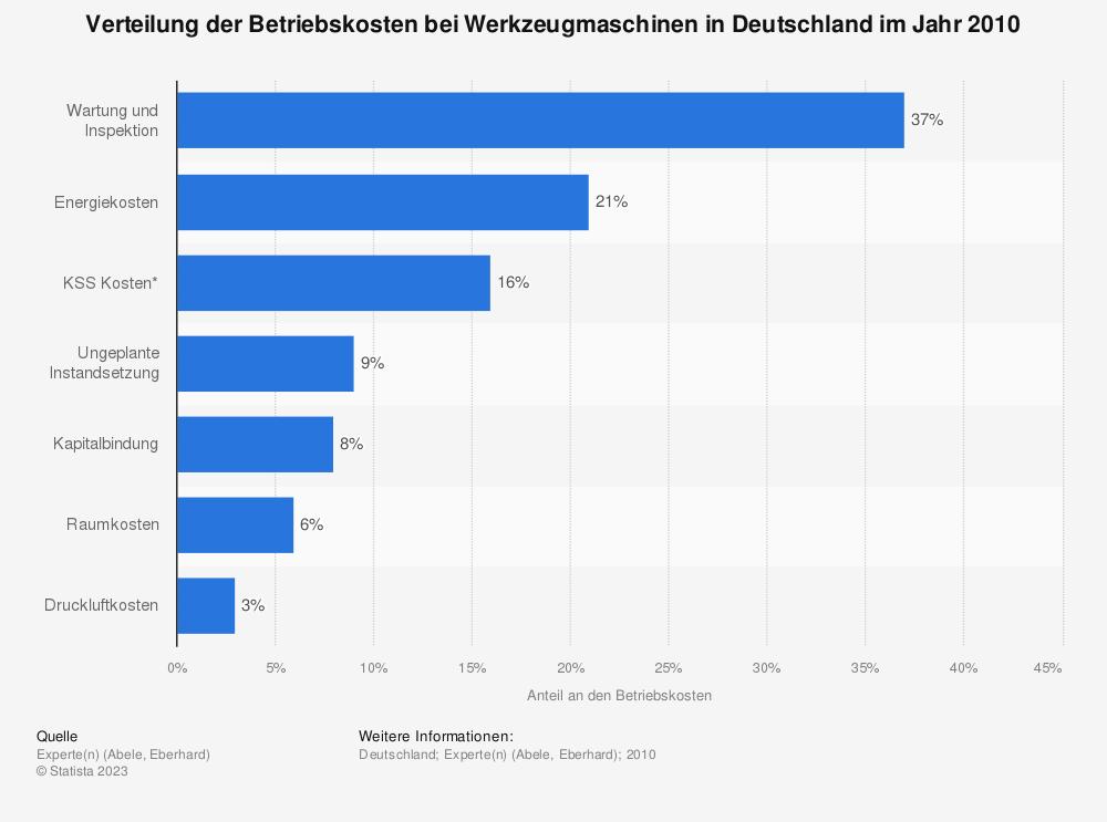 Statistik: Verteilung der Betriebskosten bei Werkzeugmaschinen in Deutschland im Jahr 2010 | Statista