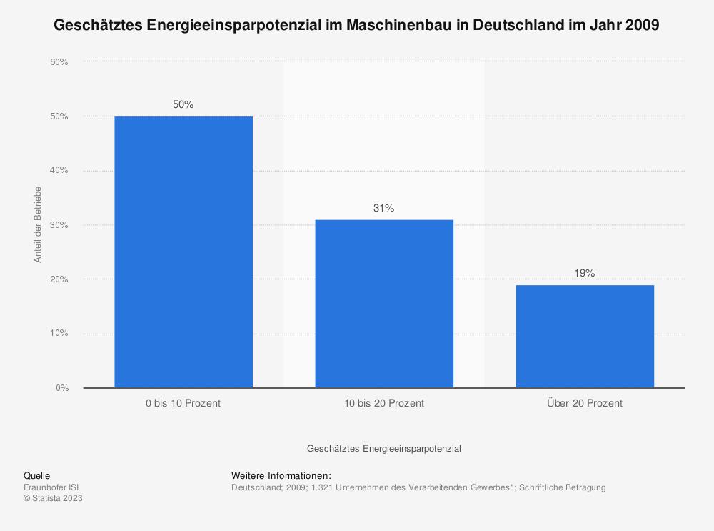 Statistik: Geschätztes Energieeinsparpotenzial im Maschinenbau in Deutschland im Jahr 2009 | Statista
