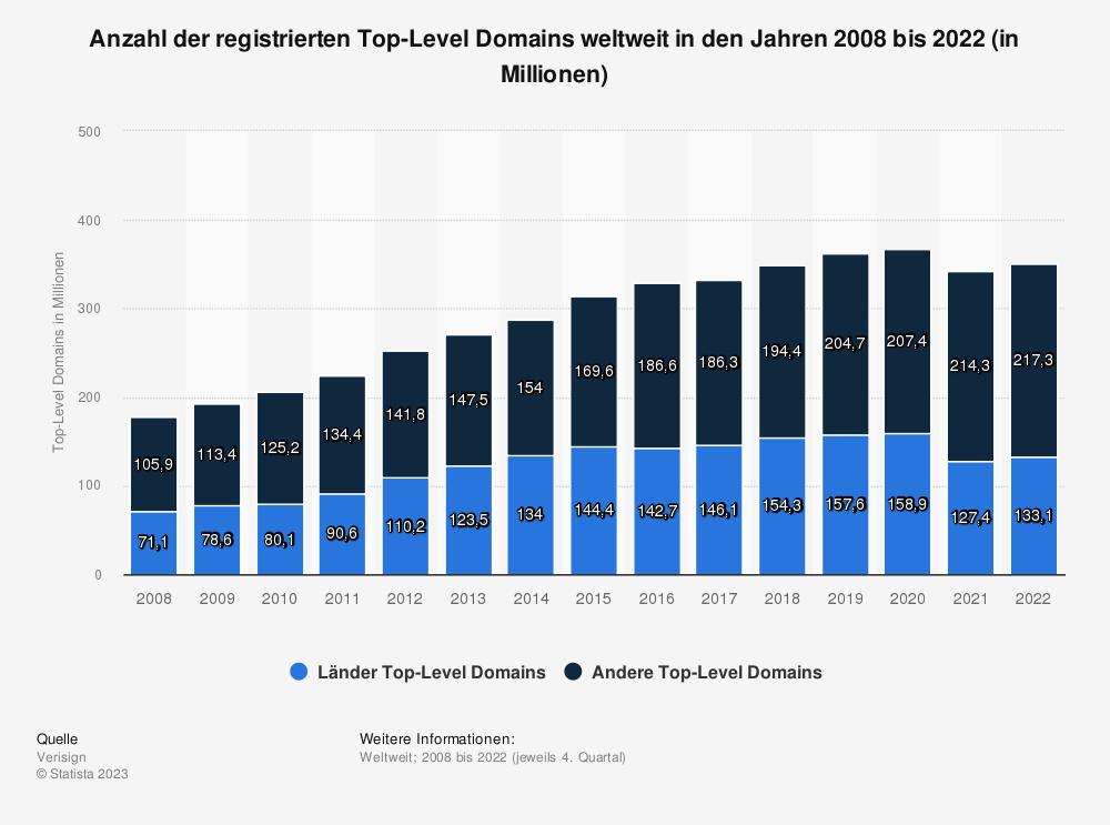 Statistik: Anzahl der registrierten Top-Level Domains weltweit in den Jahren 2008 bis 2015 (in Millionen) | Statista
