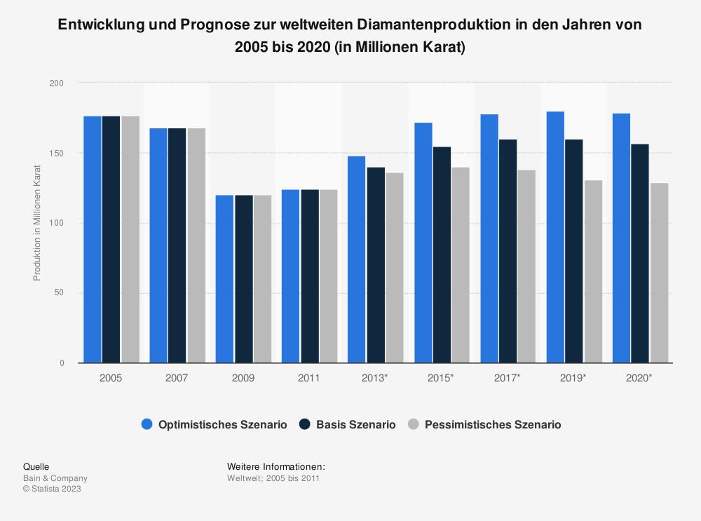 Statistik: Entwicklung und Prognose zur weltweiten Diamantenproduktion in den Jahren von 2005 bis 2020 (in Millionen Karat) | Statista