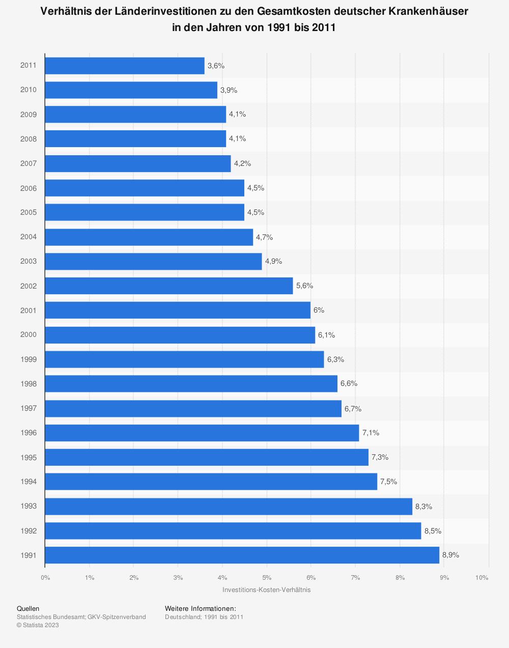 Statistik: Verhältnis der Länderinvestitionen zu den Gesamtkosten deutscher Krankenhäuser in den Jahren von 1991 bis 2011 | Statista