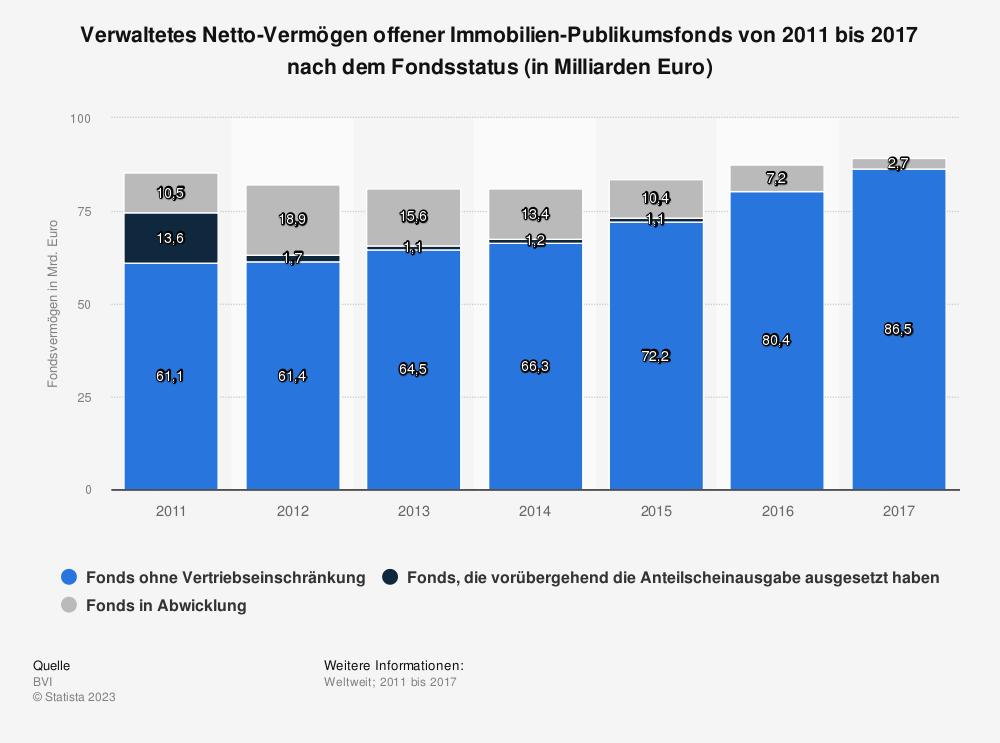 Statistik: Verwaltetes Netto-Vermögen offener Immobilien-Publikumsfonds von 2011 bis 2017 nach dem Fondsstatus (in Milliarden Euro) | Statista