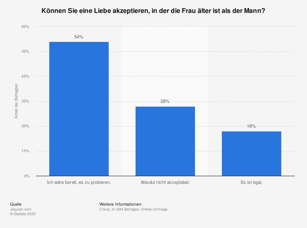 Statistik: Können Sie eine Liebe akzeptieren, in der die Frau älter ist als der Mann?    Statista