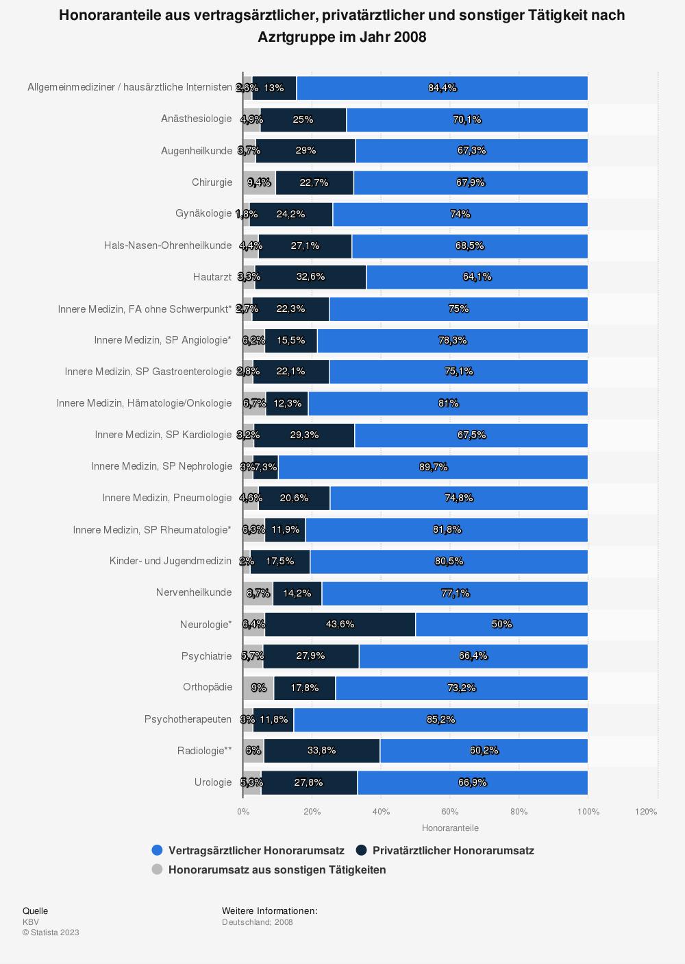 Statistik: Honoraranteile aus vertragsärztlicher, privatärztlicher und sonstiger Tätigkeit nach Azrtgruppe im Jahr 2008 | Statista