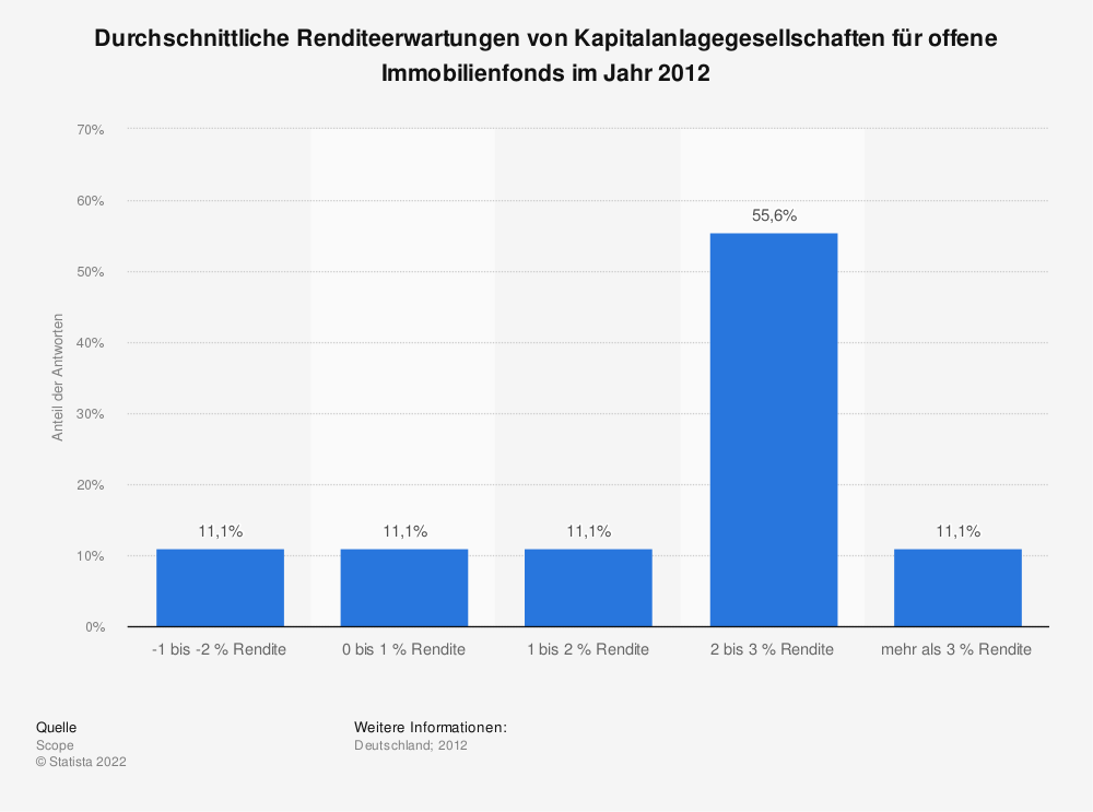 Statistik: Durchschnittliche Renditeerwartungen von Kapitalanlagegesellschaften für offene Immobilienfonds im Jahr 2012 | Statista