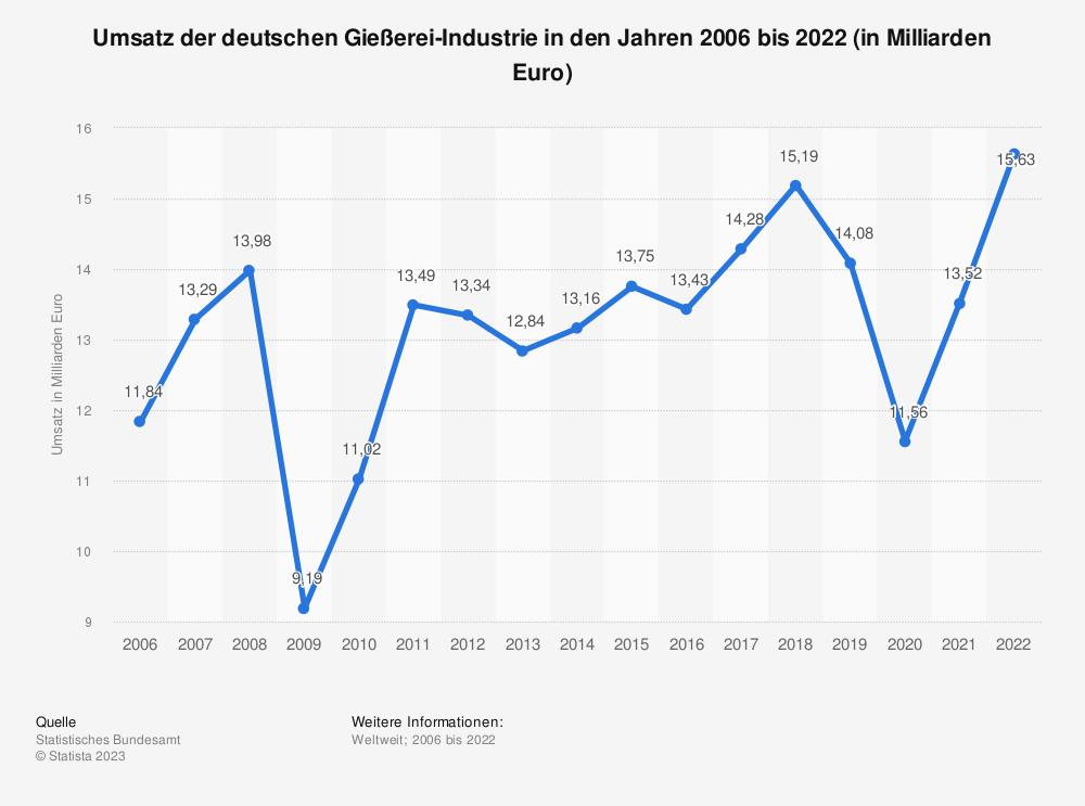 Statistik: Umsatz der deutschen Gießerei-Industrie in den Jahren 2005 bis 2019 (in Milliarden Euro) | Statista