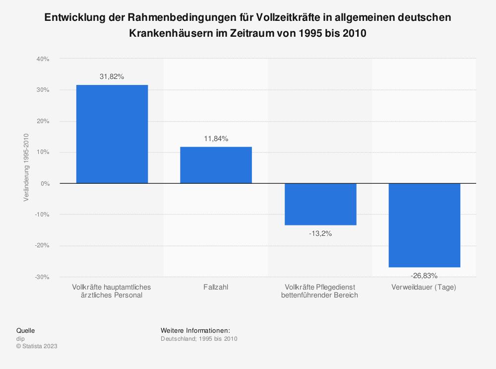 Statistik: Entwicklung der Rahmenbedingungen für Vollzeitkräfte in allgemeinen deutschen Krankenhäusern im Zeitraum von 1995 bis 2010 | Statista