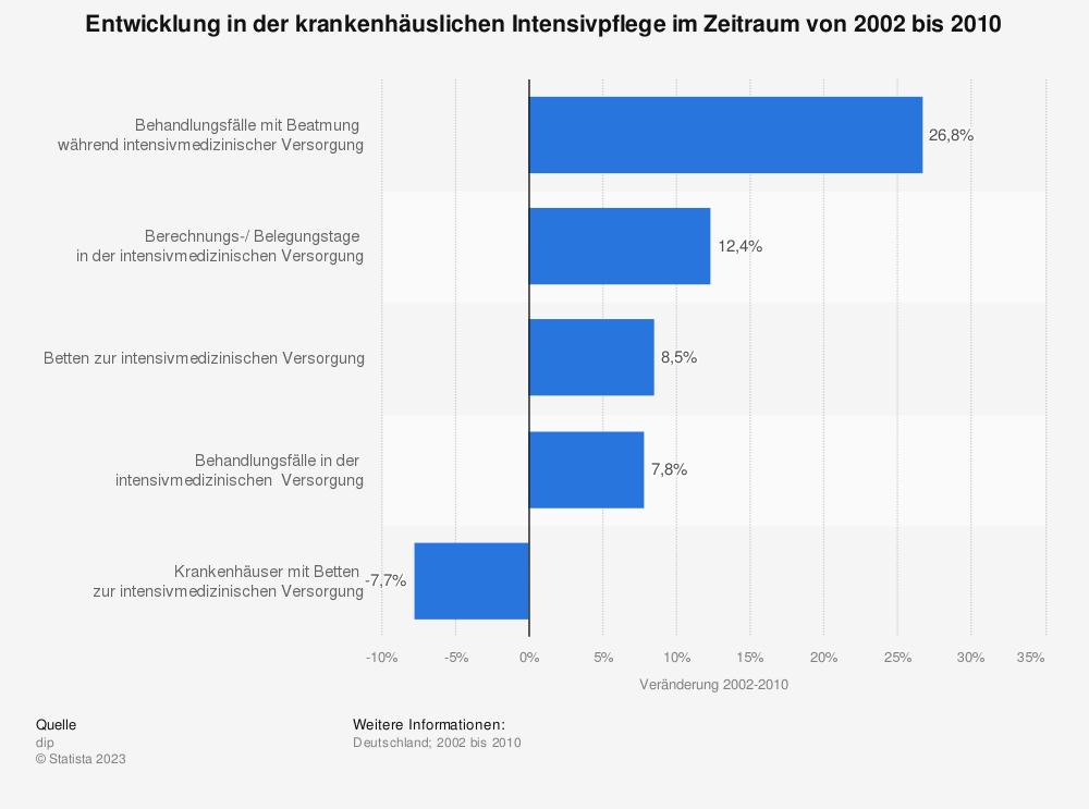 Statistik: Entwicklung in der krankenhäuslichen Intensivpflege im Zeitraum von 2002 bis 2010 | Statista