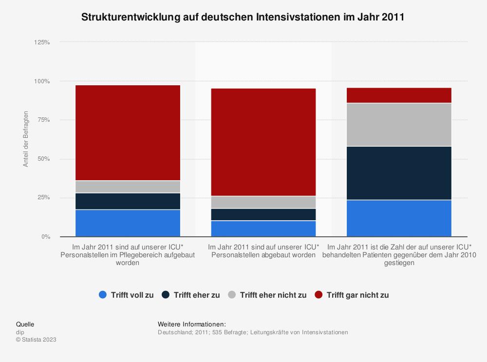Statistik: Strukturentwicklung auf deutschen Intensivstationen im Jahr 2011 | Statista