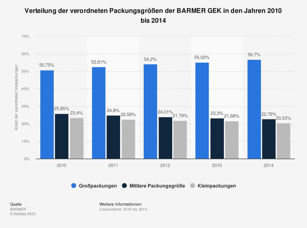 Statistik: Verteilung der verordneten Packungsgrößen der BARMER GEK in den Jahren 2010 bis 2014 | Statista