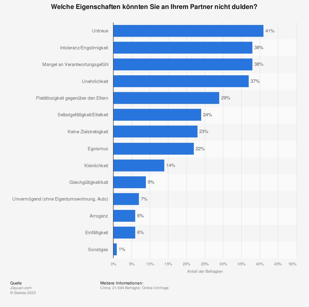 Statistik: Welche Eigenschaften könnten Sie an Ihrem Partner nicht dulden?  | Statista
