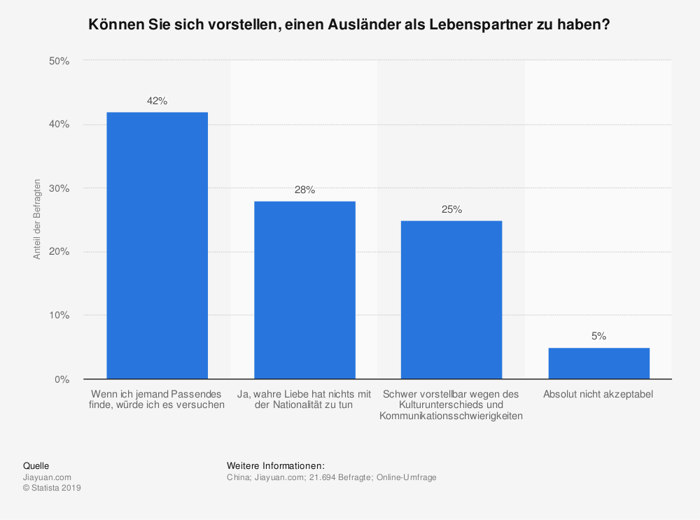 Statistik: Können Sie sich vorstellen, einen Ausländer als Lebenspartner zu haben?  | Statista