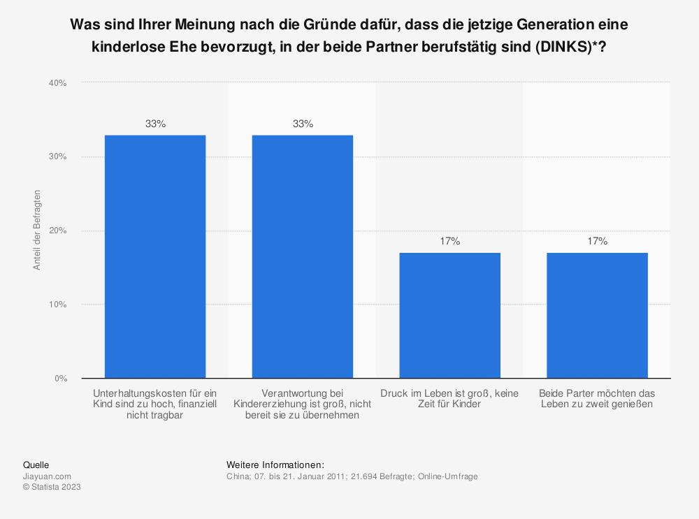 Statistik: Was sind Ihrer Meinung nach die Gründe dafür, dass die jetzige Generation eine kinderlose Ehe bevorzugt, in der beide Partner berufstätig sind (DINKS)*? | Statista