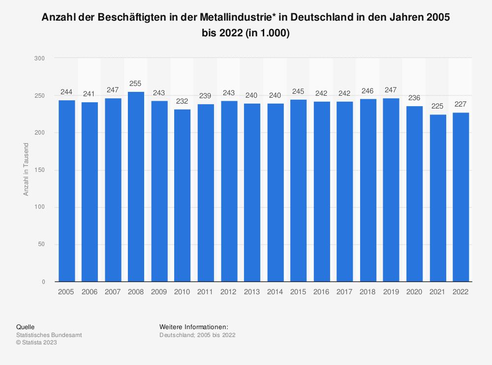 Statistik: Anzahl der Beschäftigten in der Metallindustrie* in Deutschland in den Jahren 2005 bis 2019 (in 1.000) | Statista