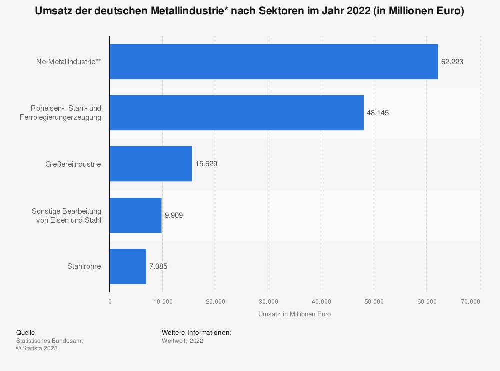 Statistik: Umsatz der deutschen Metallindustrie* nach Sektoren im Jahr 2019 (in Millionen Euro) | Statista