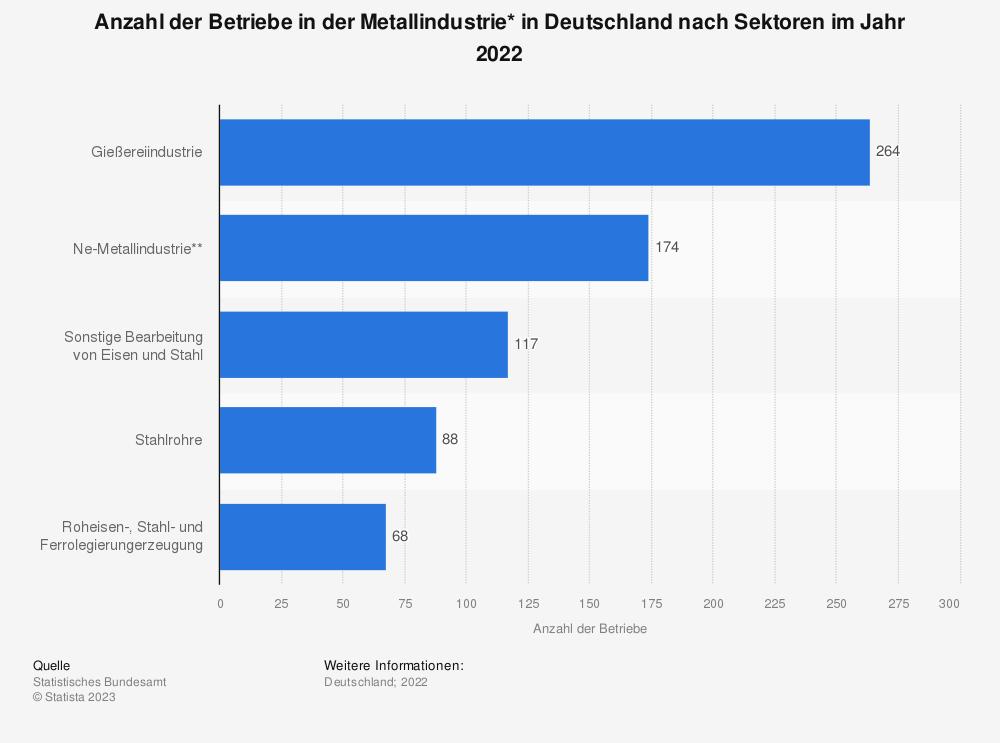 Statistik: Anzahl der Betriebe in der Metallindustrie* in Deutschland nach Sektoren im Jahr 2019 | Statista