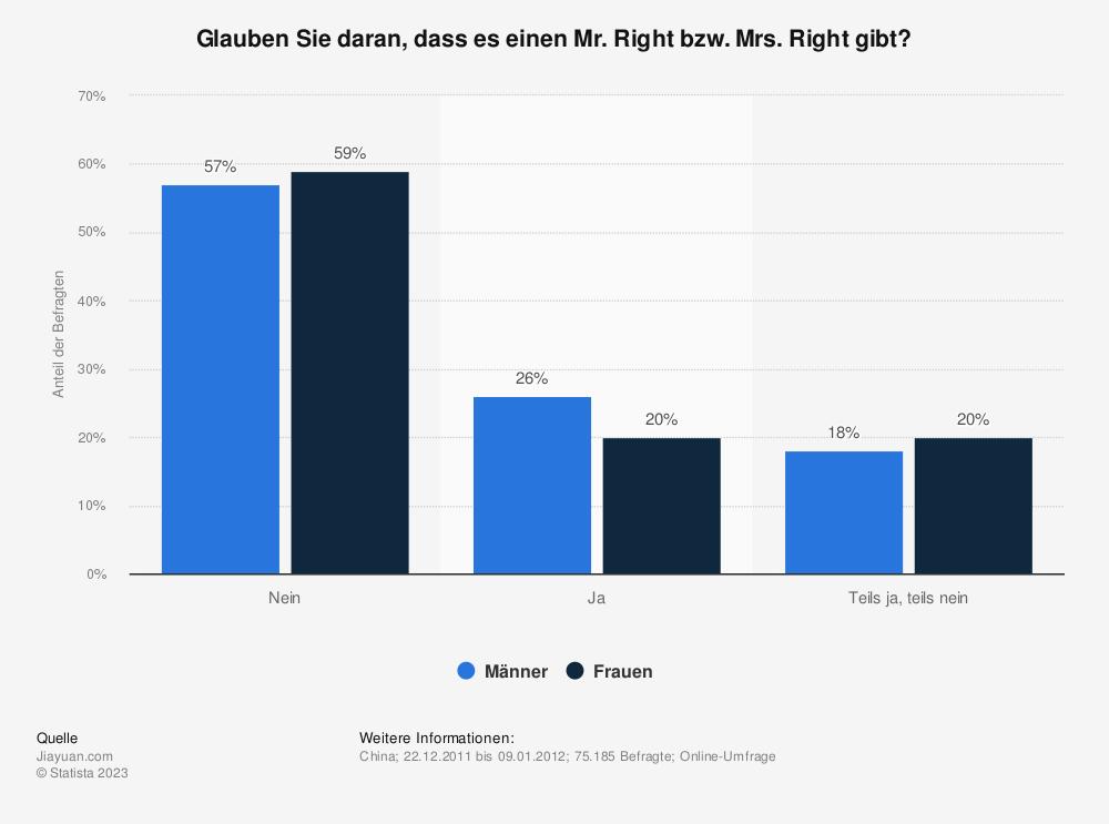 Statistik: Glauben Sie daran, dass es einen Mr. Right bzw. Mrs. Right gibt?  | Statista