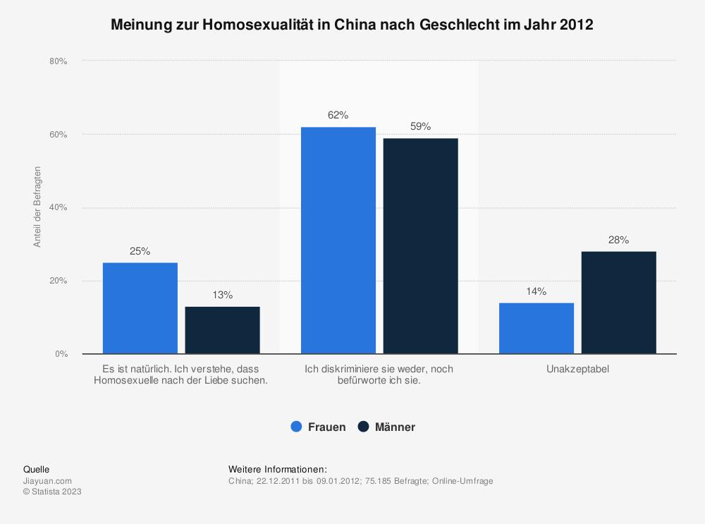 Statistik: Meinung zur Homosexualität in China nach Geschlecht im Jahr 2012 | Statista