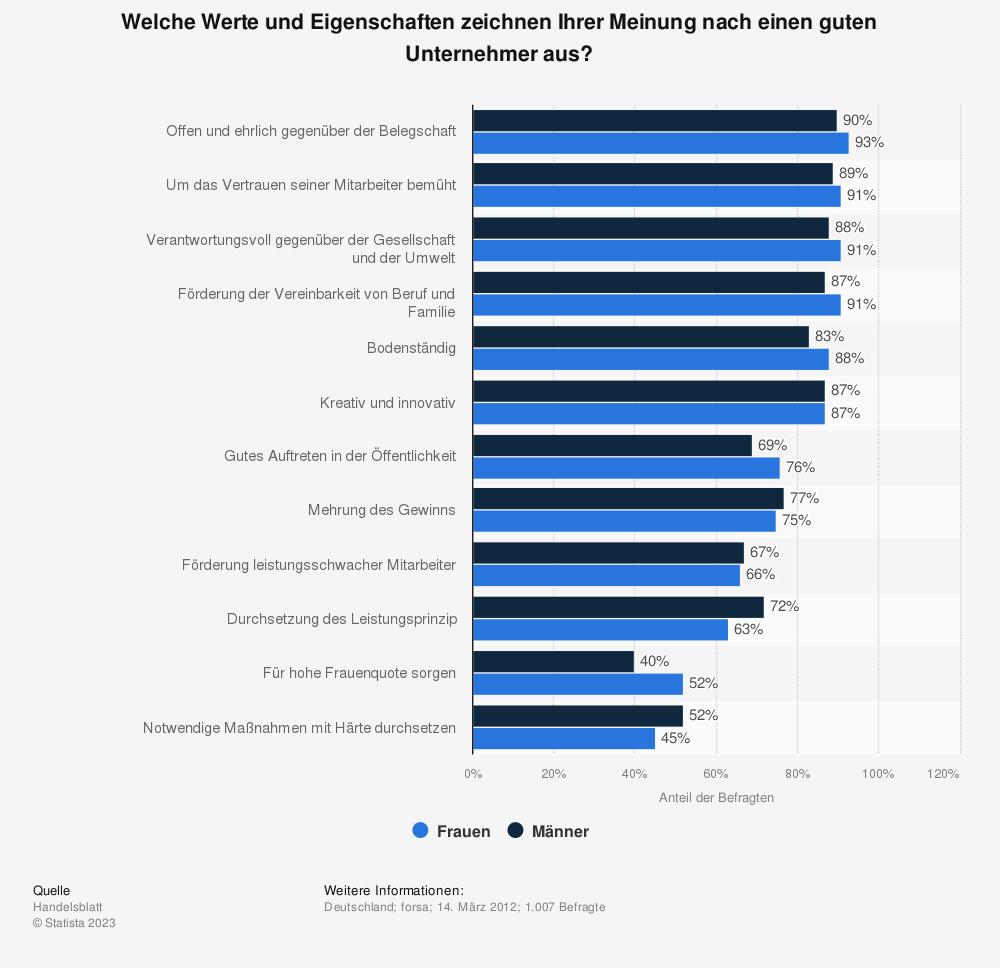 Statistik: Welche Werte und Eigenschaften zeichnen Ihrer Meinung nach einen guten Unternehmer aus? | Statista