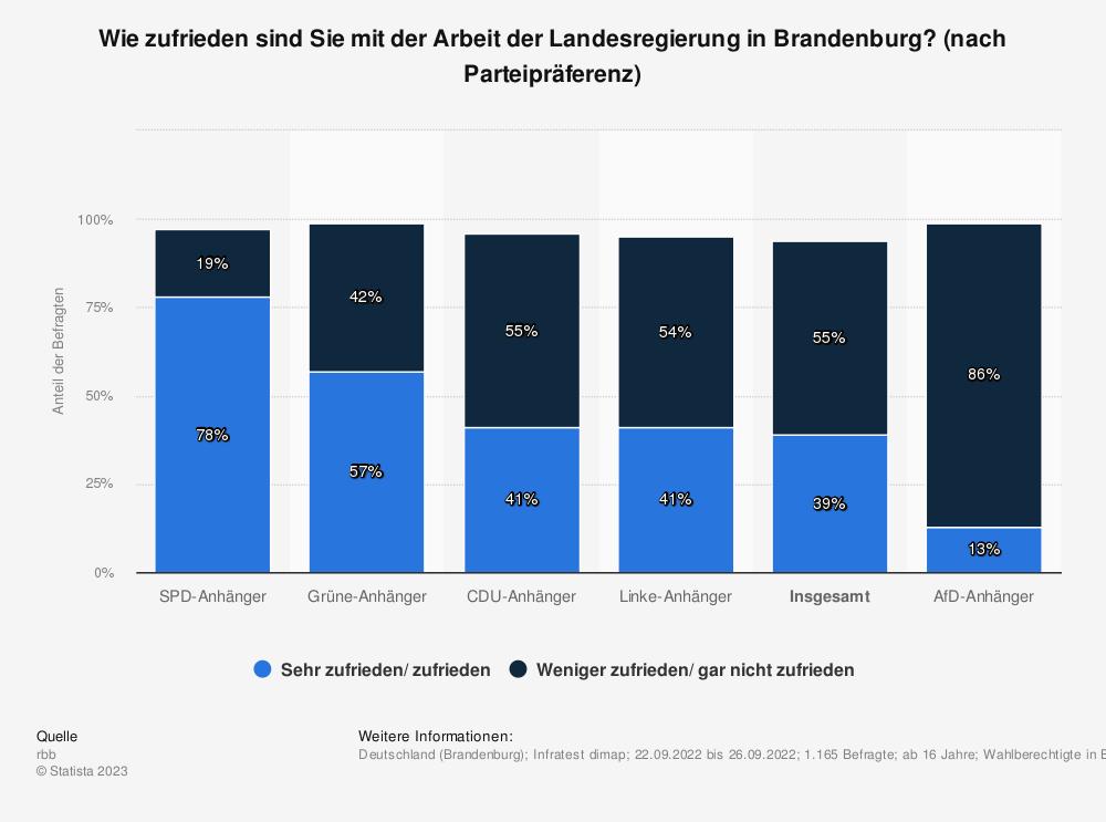 Statistik: Wie zufrieden sind Sie mit der Arbeit der Landesregierung in Brandenburg? [nach Parteianhängerschaft] | Statista