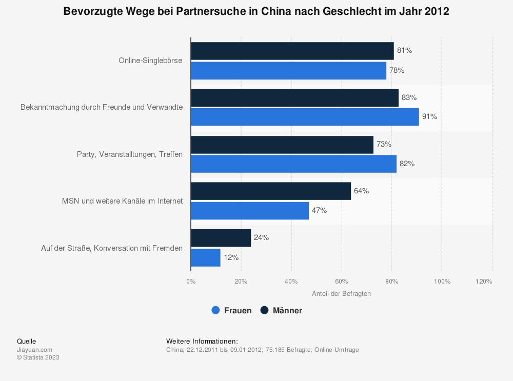 Statistik: Bevorzugte Wege bei Partnersuche in China nach Geschlecht im Jahr 2012 | Statista