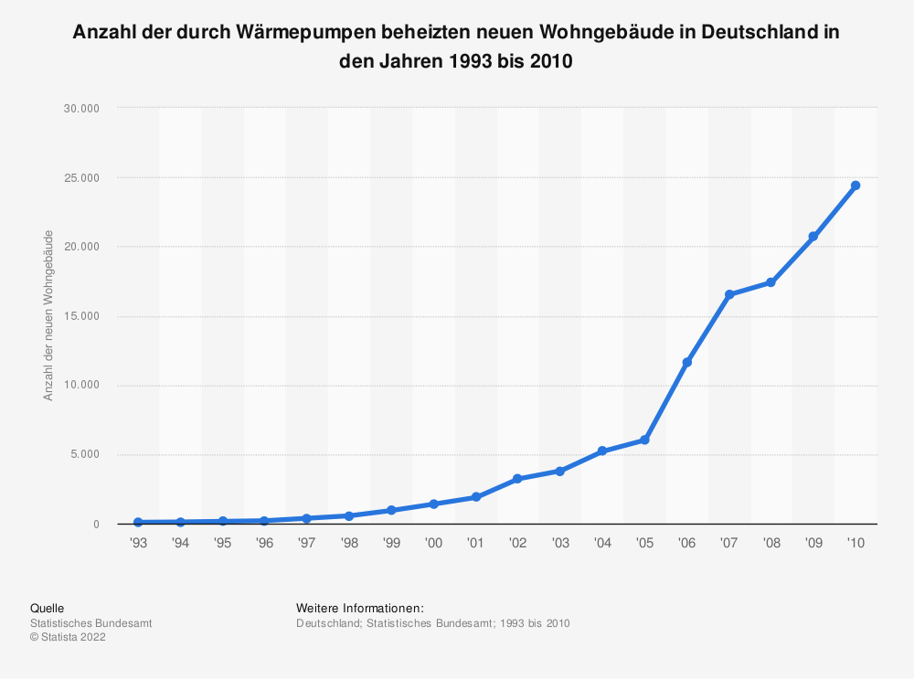 Statistik: Anzahl der durch Wärmepumpen beheizten neuen Wohngebäude in Deutschland in den Jahren 1993 bis 2010 | Statista