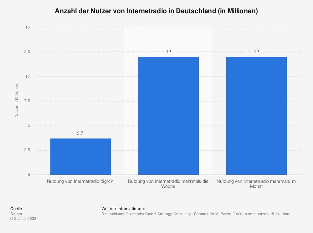 Statistik: Anzahl der Nutzer von Internetradio in Deutschland (in Millionen) | Statista