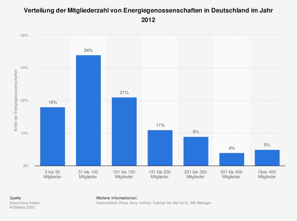 Statistik: Verteilung der Mitgliederzahl von Energiegenossenschaften in Deutschland im Jahr 2012 | Statista